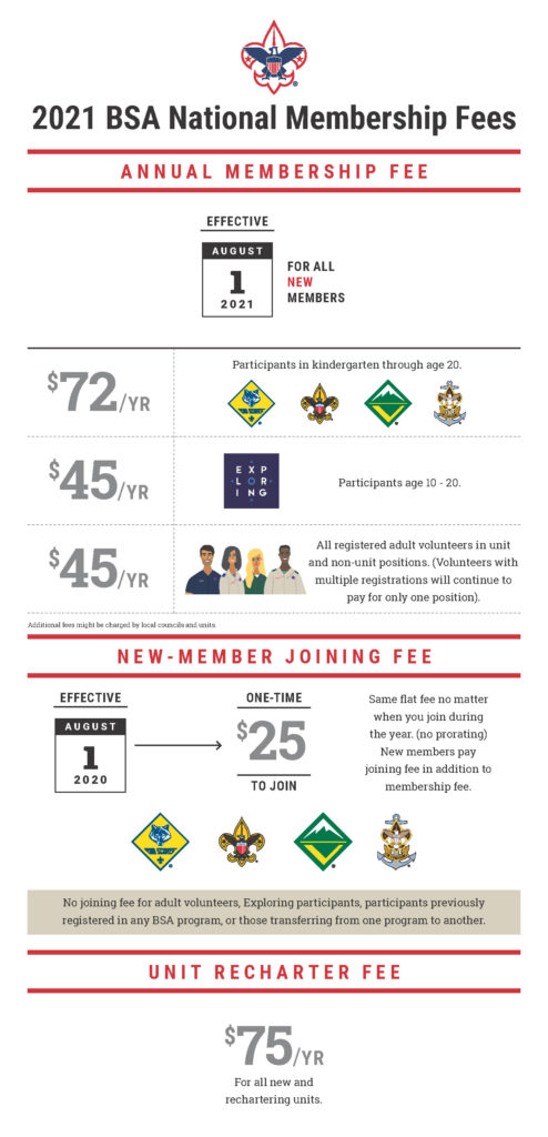 New-Fees-Infographic-2021-BC